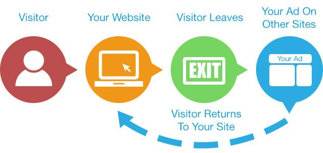 Don't lose the opportunity to re-engage with all the prospective new customers that visit your website.