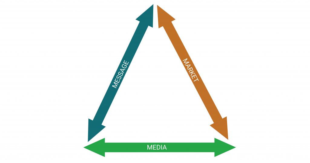 Market Message Media